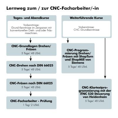 Lernweg zum/zur CNC-Facharbeiter/-in
